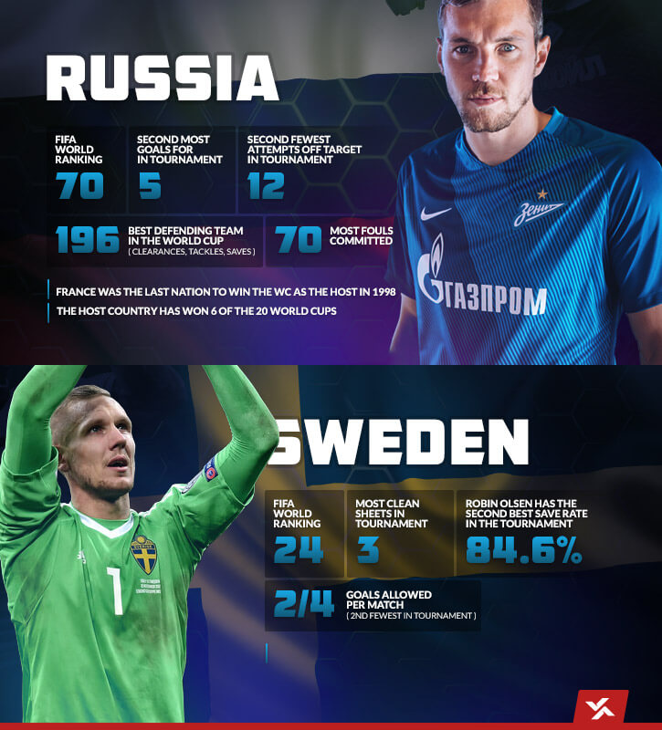 Russia and Sweden team stats in the 2018 FIFA World Cup