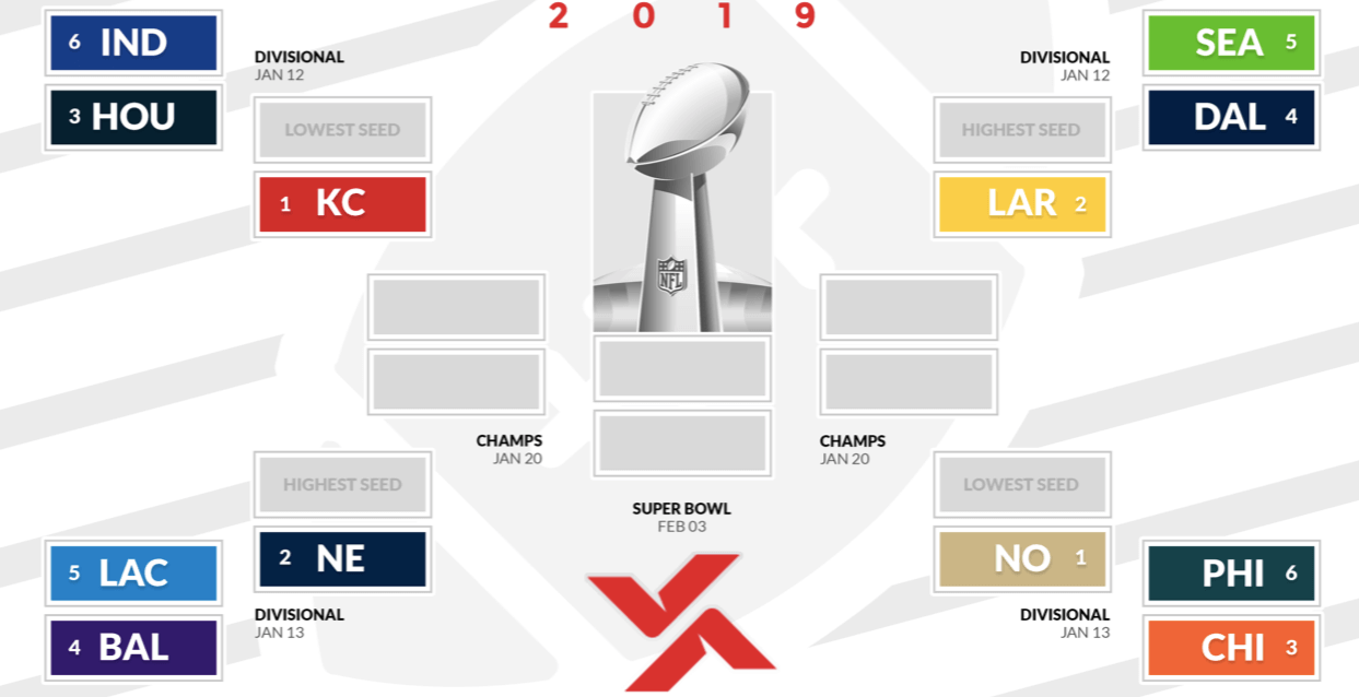 picture regarding Super Bowl Brackets Printable referred to as Printable 2019 NFL Playoffs Bracket - Who Will Acquire Tremendous
