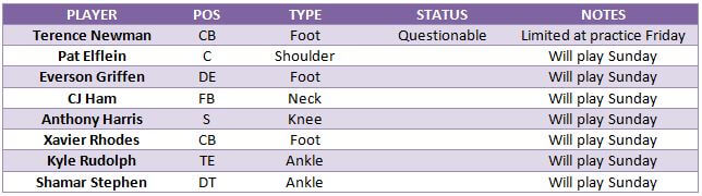 Vikings injury report ahead of the Divisional Round