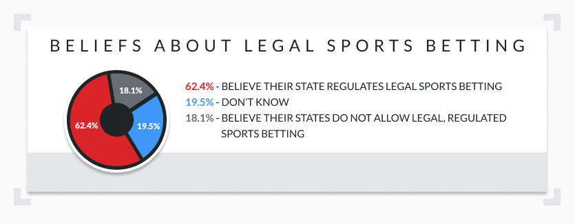 sports betting legality perceptions infographic