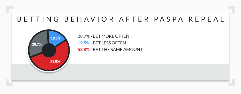 betting after PASPA infographic