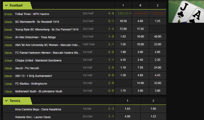 Betway betting lines