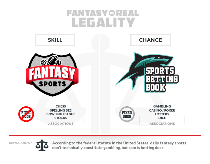 legal distinctions between fantasy and real online sports betting fixed odds no fixed odds