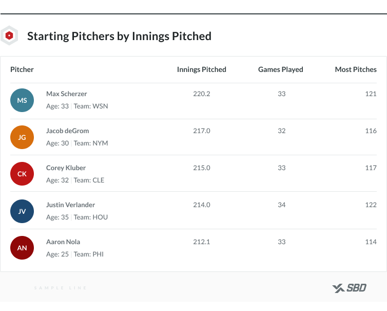 Starting MLB pitchers by innings pitched
