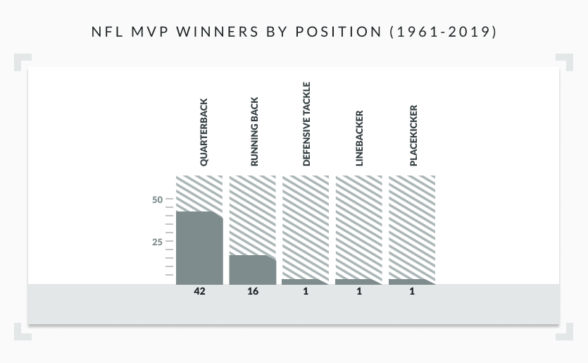 Infographic showing positions of NFL MVP winners from 1961-2019