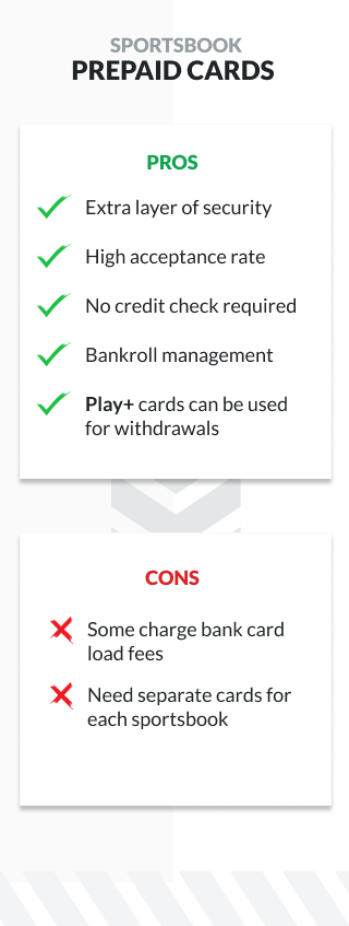 Infographic showing pros and cons of using prepaid cards