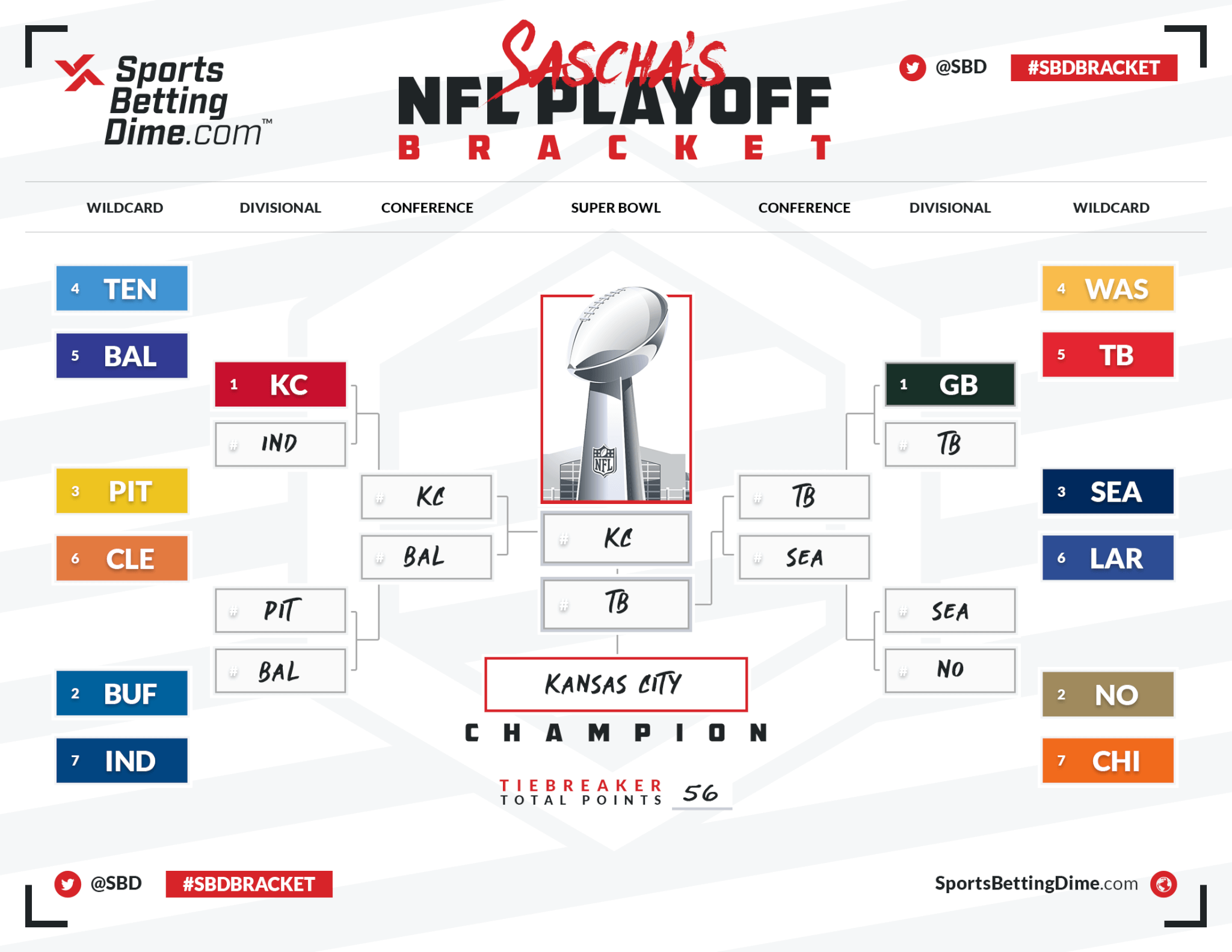 nfl playoff brackets betting websites