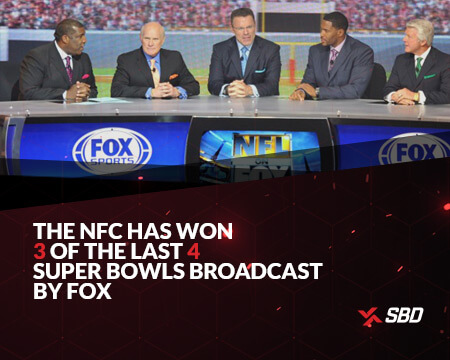 infographic stating the nfc has won 3 of the last 4 super bowls broadcast by fox