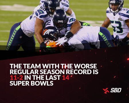 infographic stating favorites are 35-18 in super bowl history