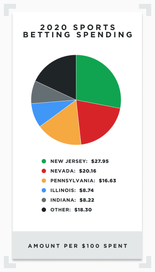 Infographic showing distribution of 2020 sports betting handle in America