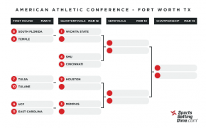 2021 American Conference Tournament bracket