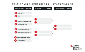 2021 Ohio Valley Conference Tournament bracket