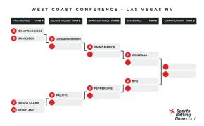 2021 West Coast Conference bracket
