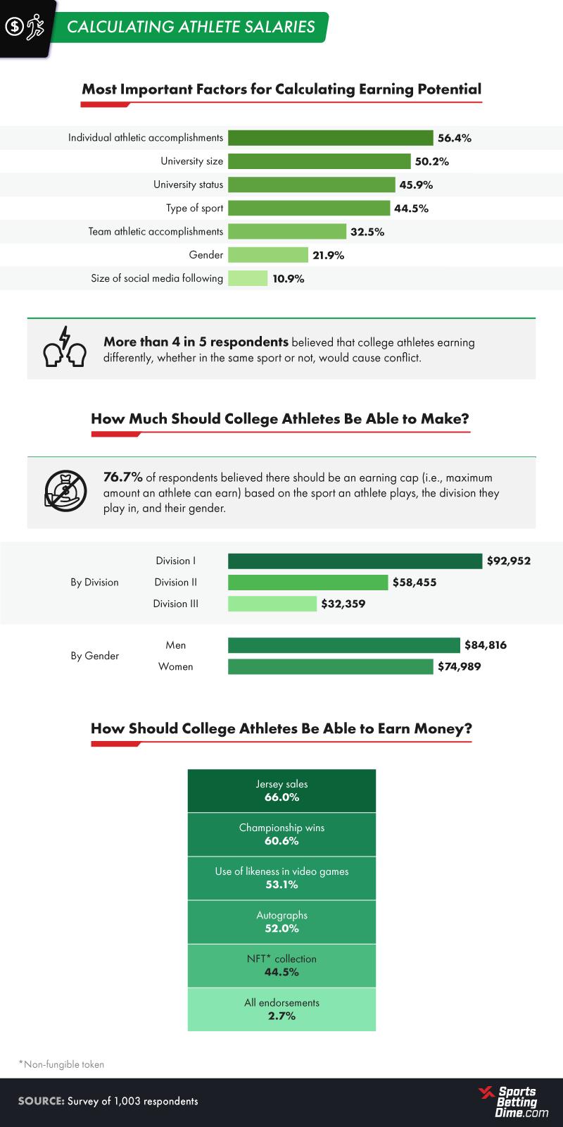 Calculating Athlete Salary