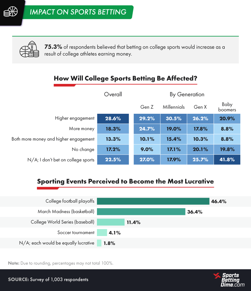 Impact on Sports Betting