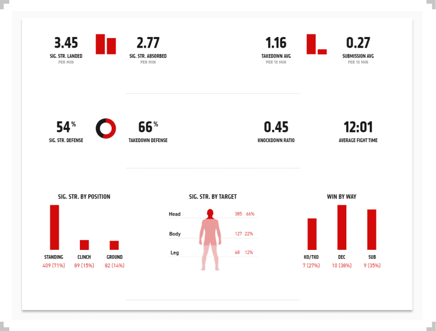Jan Blachowicz fight statistics with percentages and bar graph