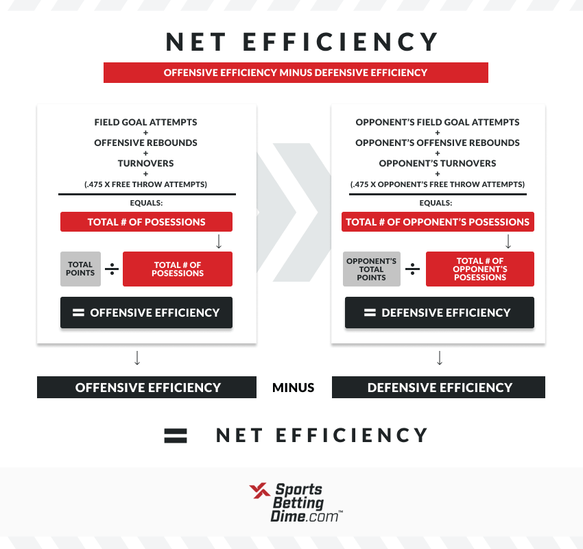 Infographic outlining basketball net efficiency calculation