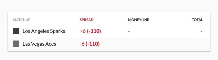 WNBA spread betting example odds