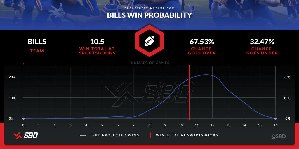 Bills' 2021 win probability