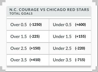 NWSL total goals market sample odds