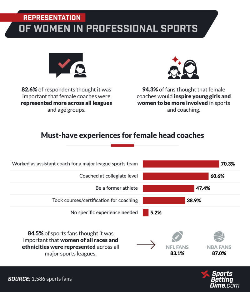 female representation in professional sports infographic