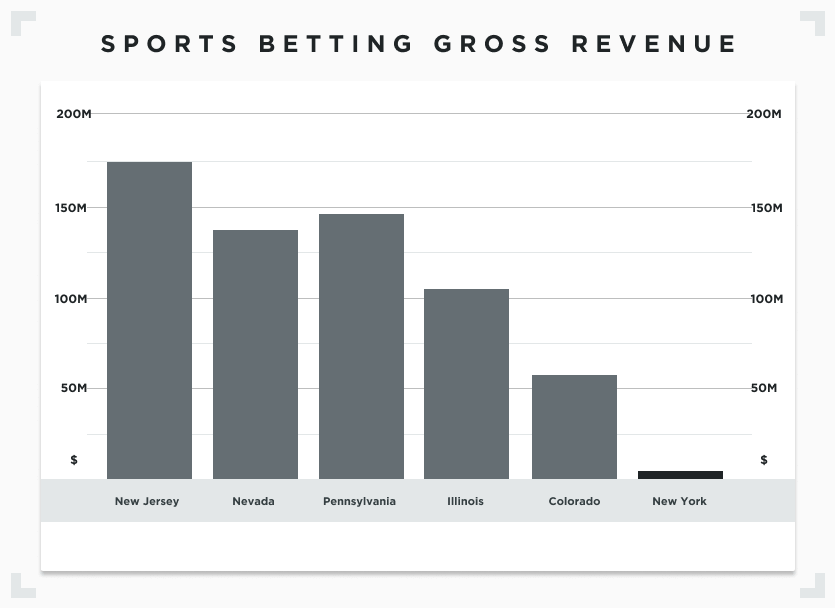 Graph with gross gaming revenue from October to December 2020 in various states