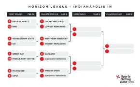 Horizon League Tournament bracket