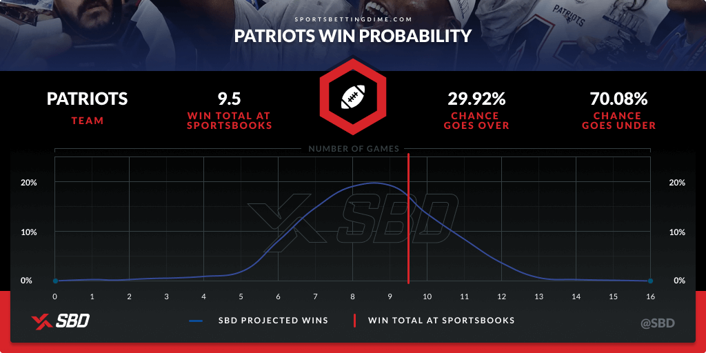 New England's 2021 win probability