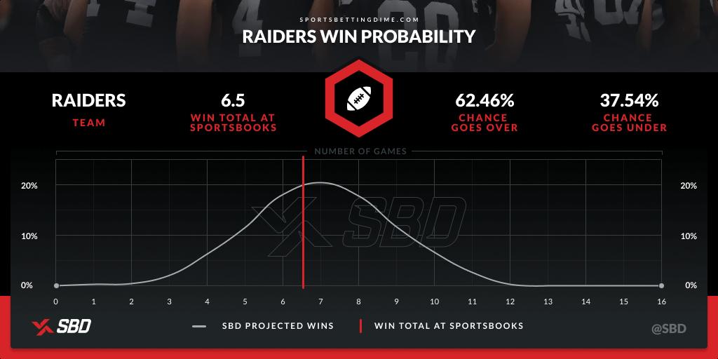 Las Vegas' 2021 win probability