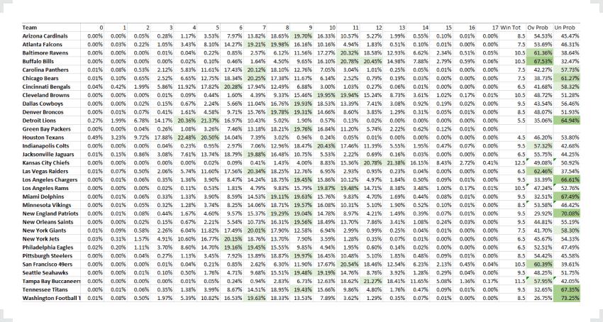 SBD NFL win probability data