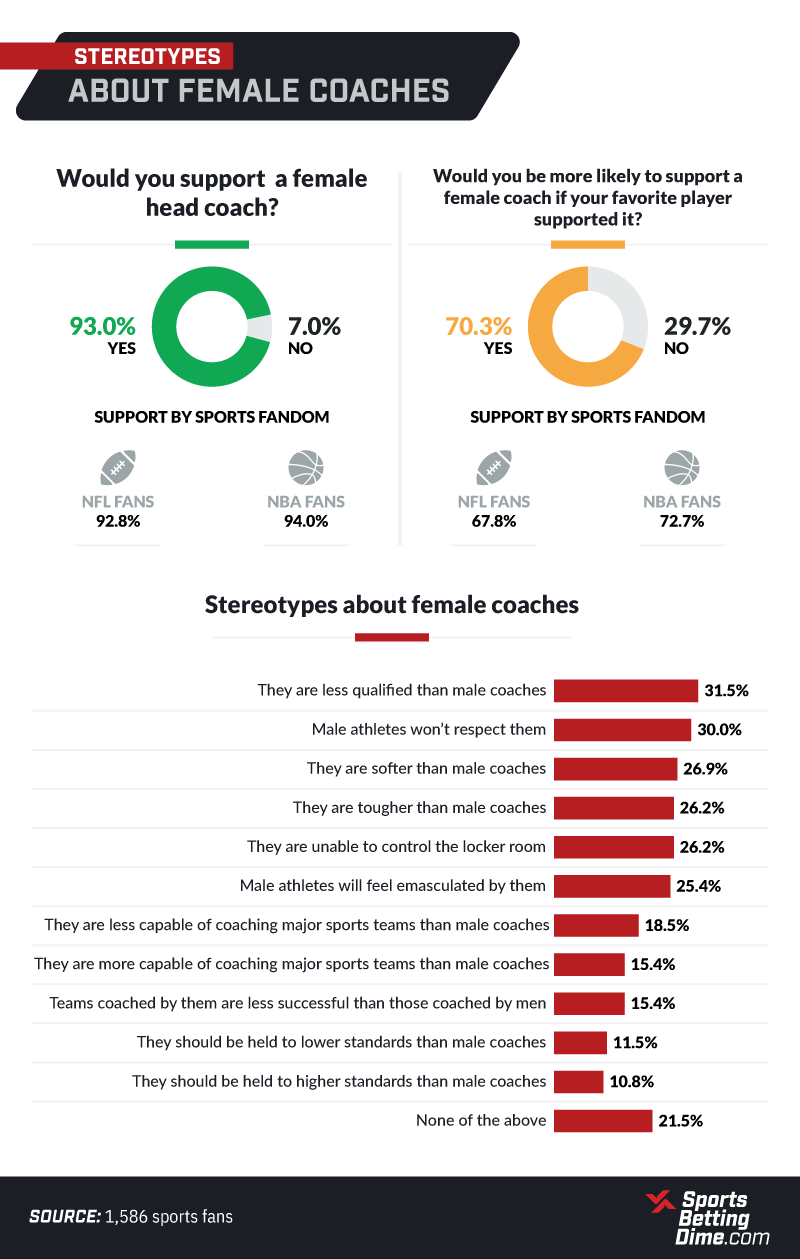 stereotypes about female coaches infographic