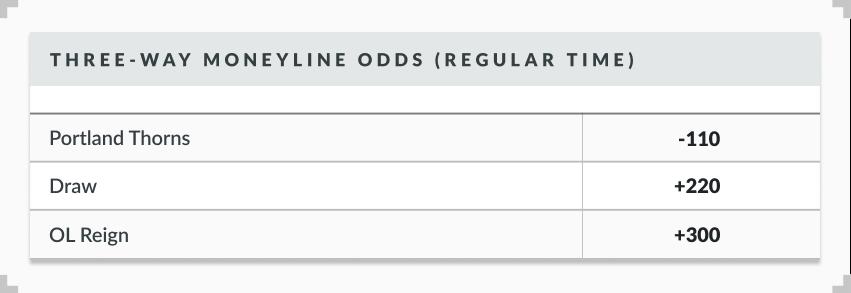 NWSL three-way moneyline sample odds