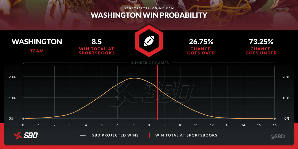 Washington's 2021 win probability