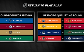 2020 NHL qualification series western conference bracket