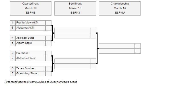 2020 SWAC Tournament bracket