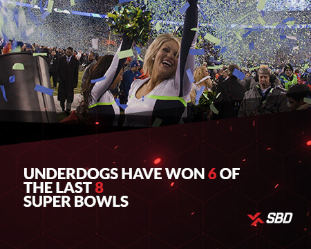 infographic stating underdogs have won 6 of the last 8 superbowls