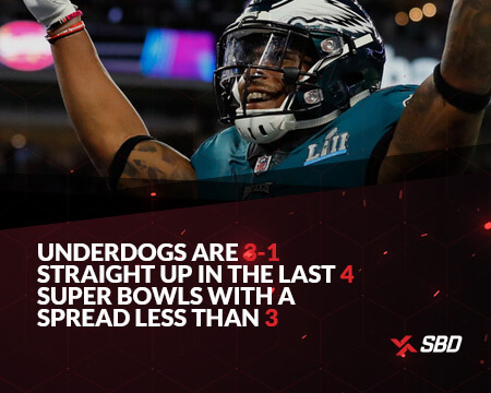 infographic stating underdogs are 3-1 straight up in the last 4 super bowls with a spread less than 3