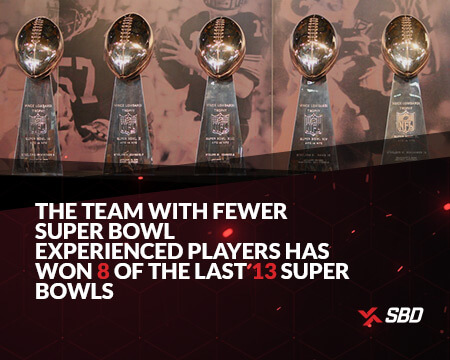 infographic stating the team with fewer super bowl experienced players has won 8 of the last 13 super bowls