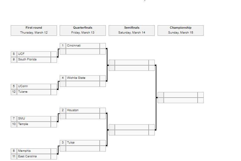 AAC Tournament bracket (2020)