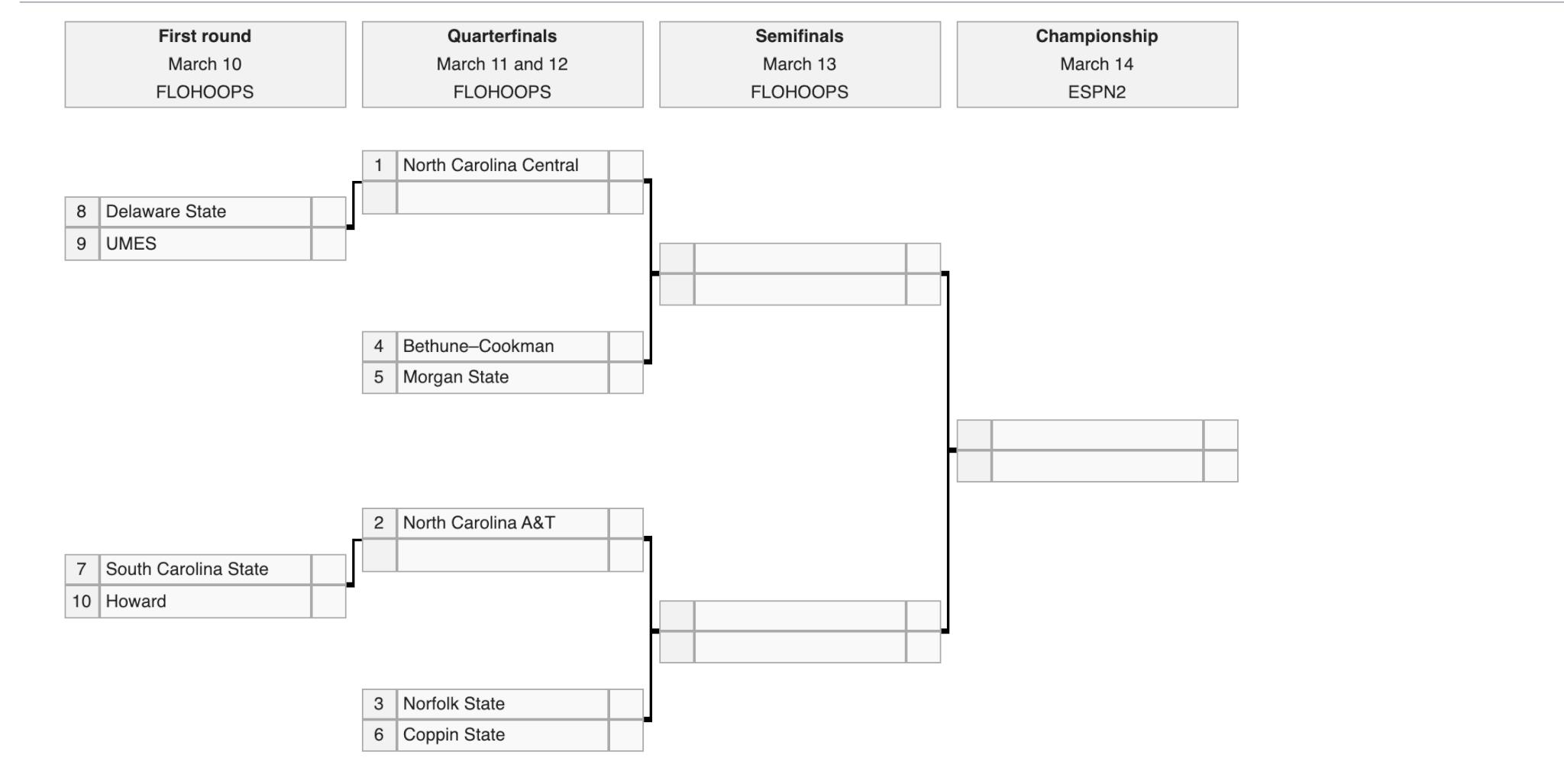 2020 MEAC Tournament Bracket