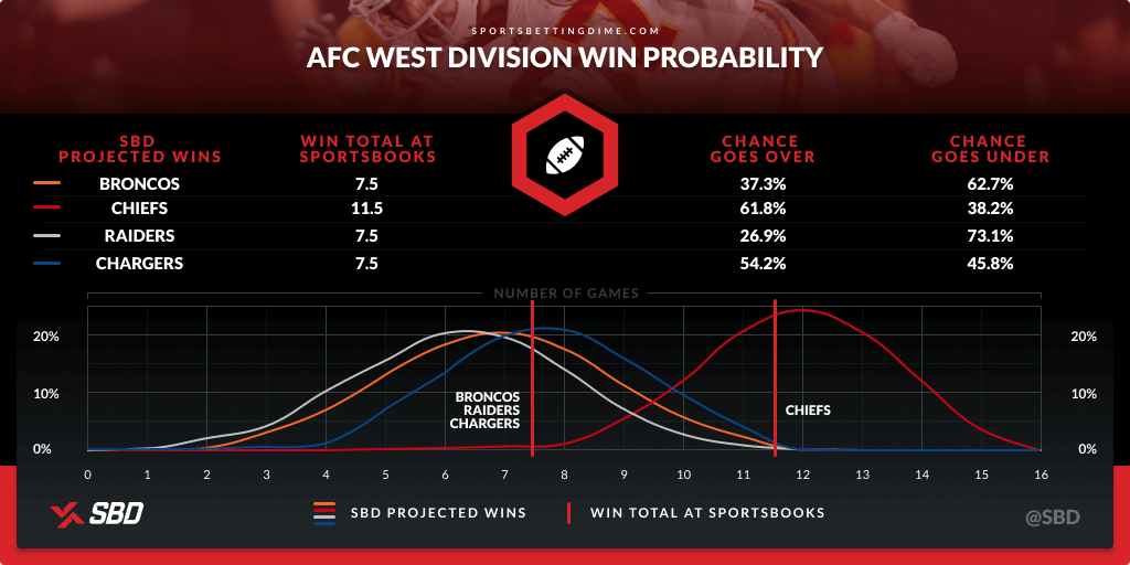 AFC West teams' win probability based on SBD's calculation