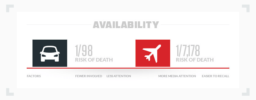 availability heuristic plane vs car crash statistics