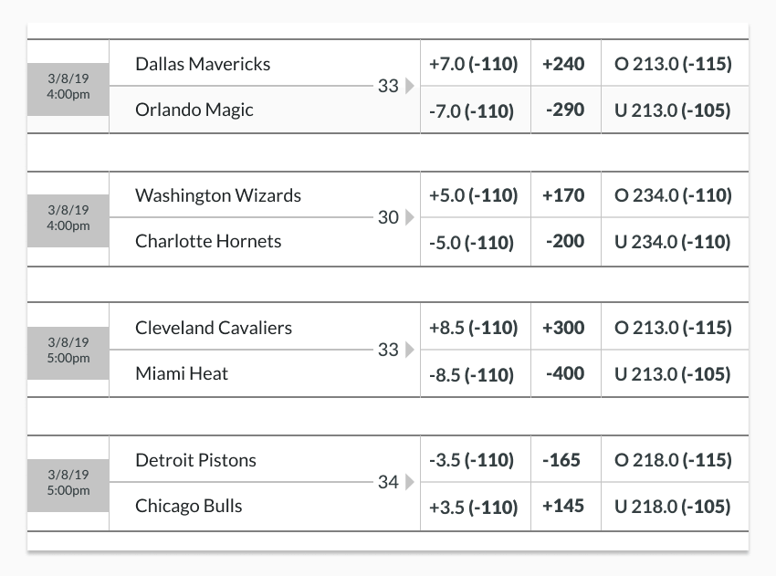 Example NBA betting menu from March 2019