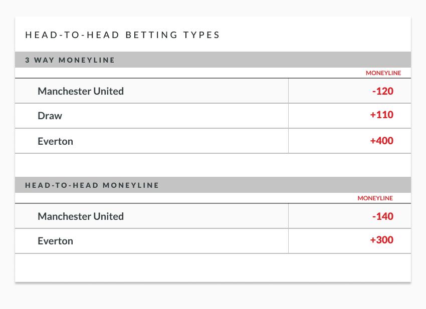 Head to head betting betting line super bowl 50