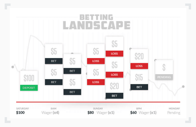 infographic illustrating how a sharp bettor would avoid falling victim to the sunk cost fallacy