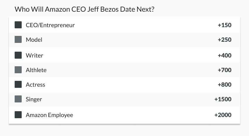 Who will Bezos date next betting odds