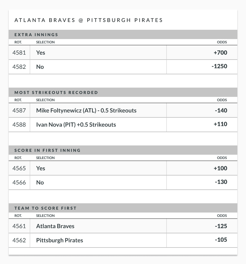 Braves vs Pirates Prop Bet Examples