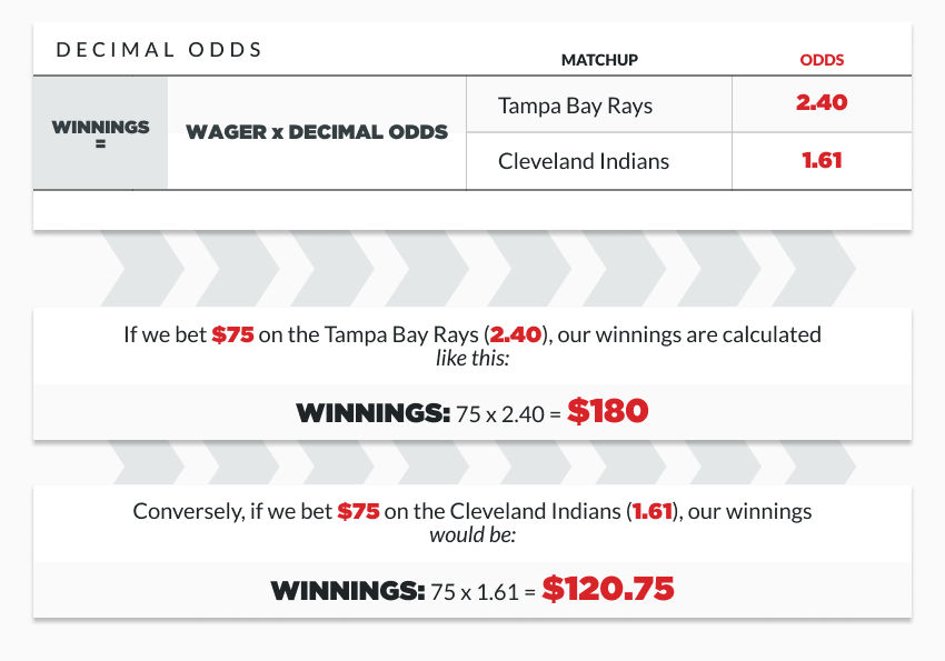 infographic outlining how to calculate payouts with decimal odds
