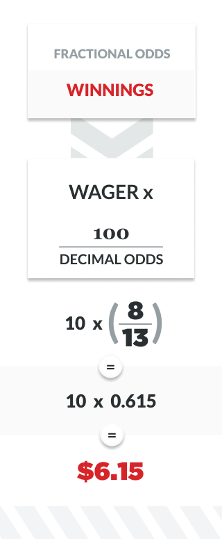 infographic showing how to calculate payouts with fractional odds
