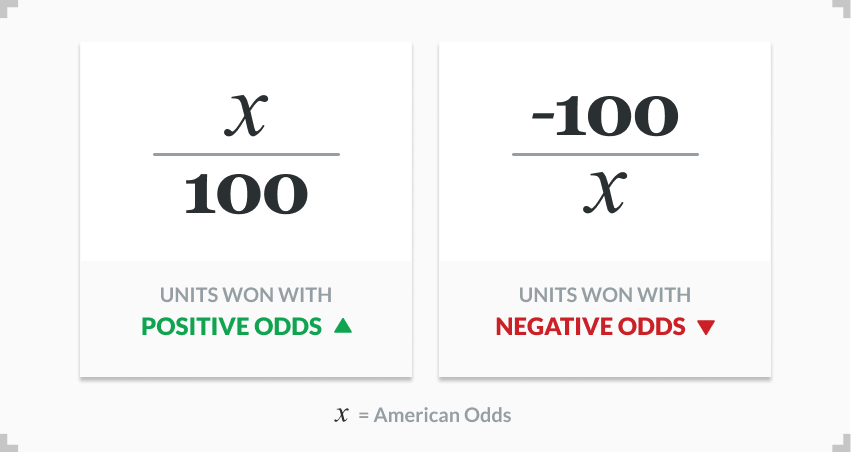 infographic showing how to calculate betting units won
